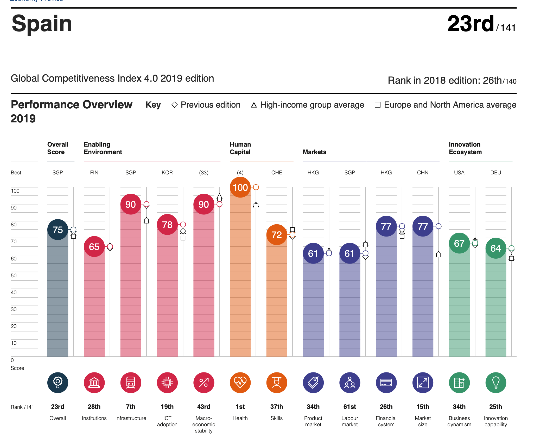 Global Competitiveness Index from 2019 showing Spain's healthcare ranked number 1 in the world.